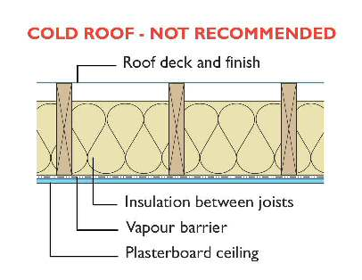 Insulate Garage Roof Images