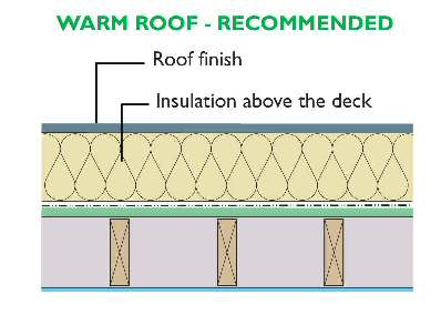 Roof Thickness Amp Extensive Vegetated Roof System Thickness
