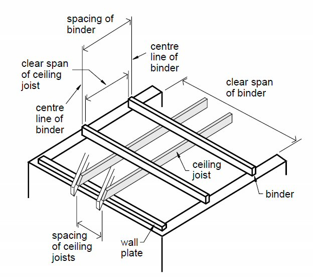 Carryduff designs ceiling joists for Wood floor joist spacing