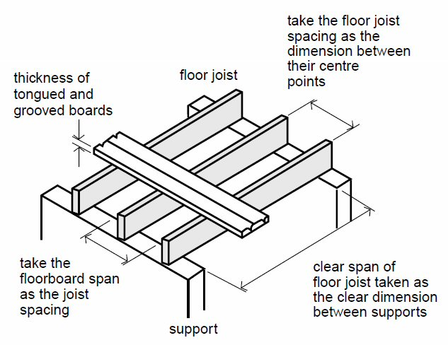 Carryduff designs floor joists for Wood floor joist spacing